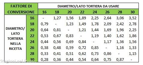 Tabella di proporzione tra tortiere tonde o quadrate